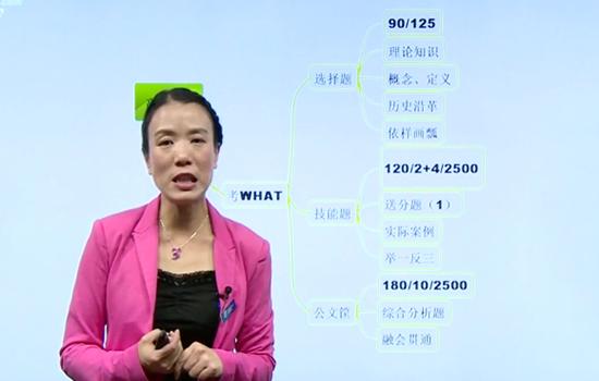 人力资源管理四级视频课件图片