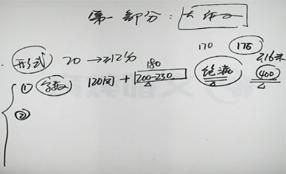 考研308护理综合全科全程班