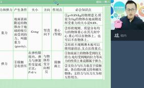 初二物理直播目标班(上海自招)