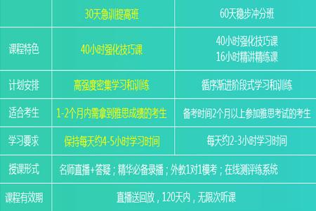 新东方雅思集训提高与稳步冲分班级区别