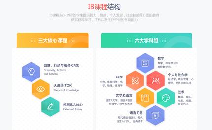 新东方IB课程